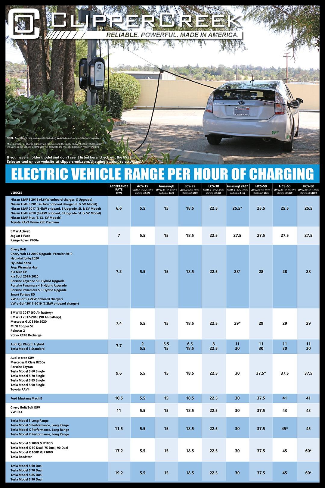 Level 1 vs Level 2 Charging Times Chart