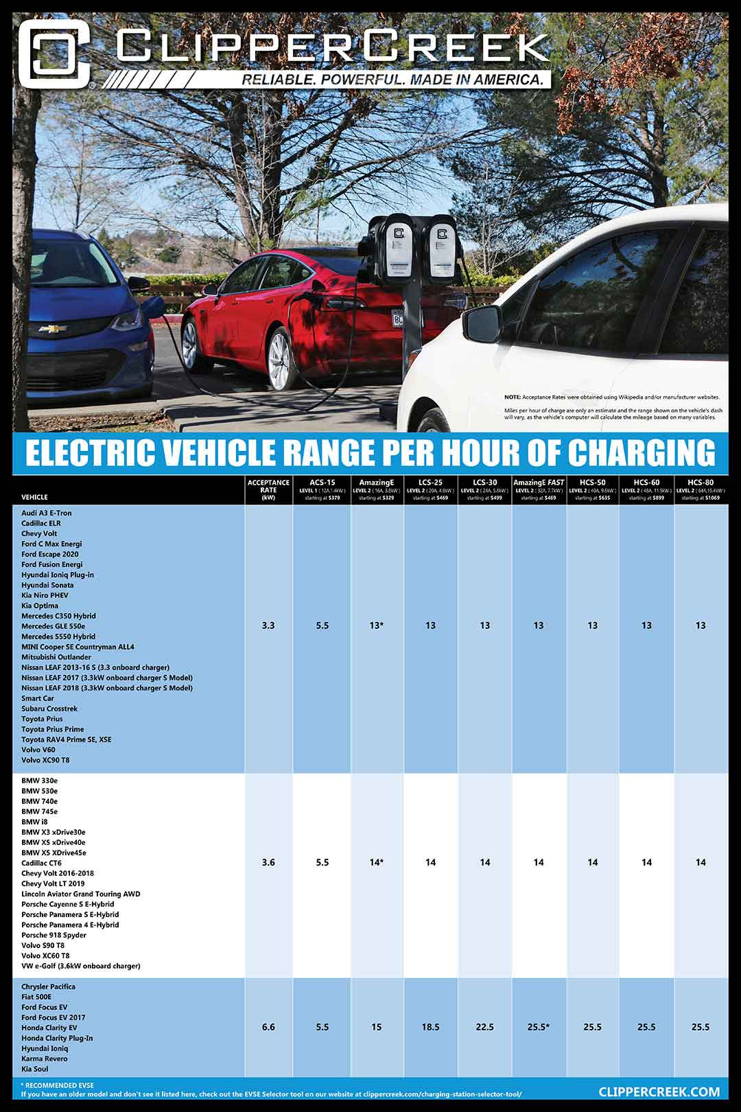 Electric Vehicle Range per Hour of Charging chart