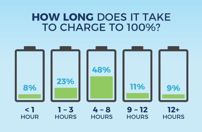 how long does it take to charge to 100%
