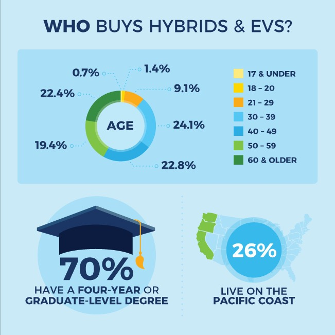 hybrid and electric vehicle sales demographics